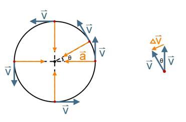 公式 角 運動量 角運動量